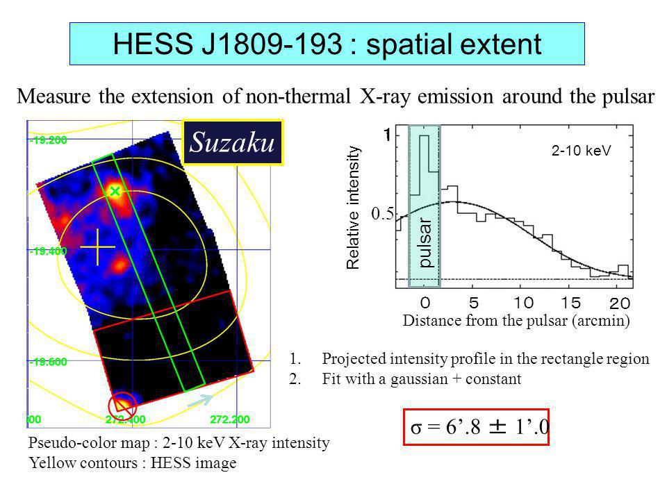HESS J1809-193 : spatial extent