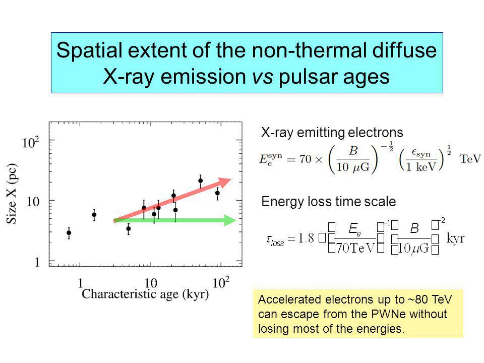 Spatial extent of the non-thermal diffuse X-ray emission vs pulsar ages