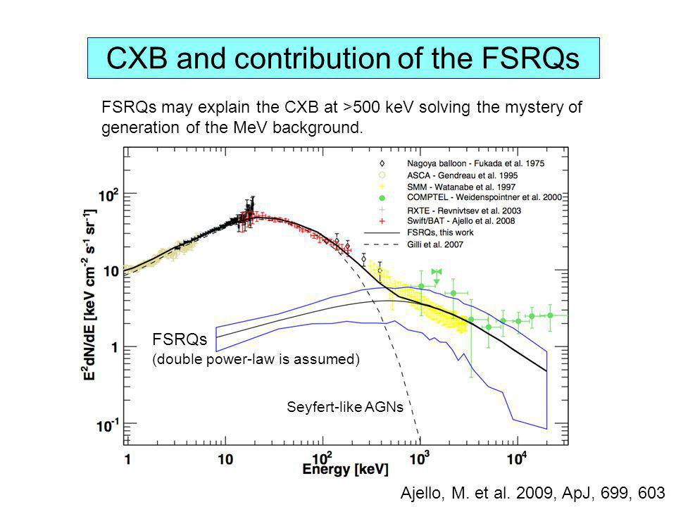 CXB and contribution of the FSRQs