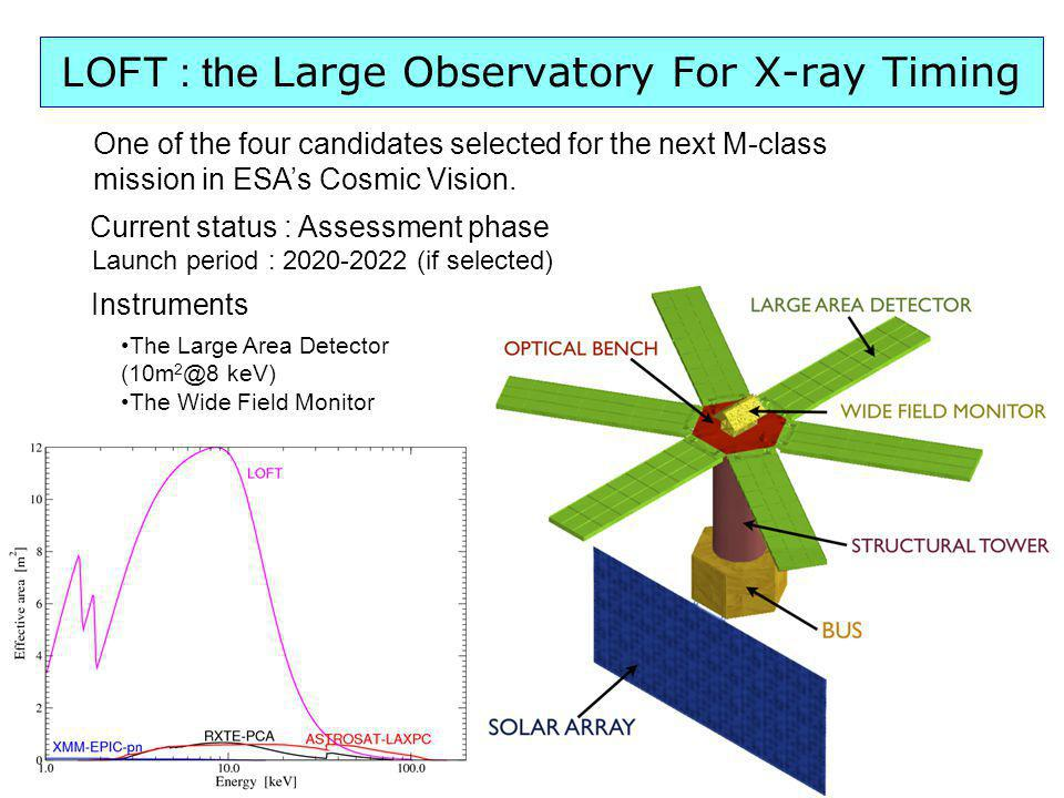 LOFT : the Large Observatory For X-ray Timing