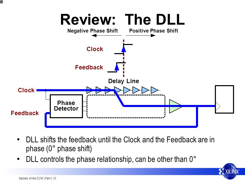 Review: The DLL Negative Phase Shift. Positive Phase Shift. Clock. Feedback. Delay Line. Clock.