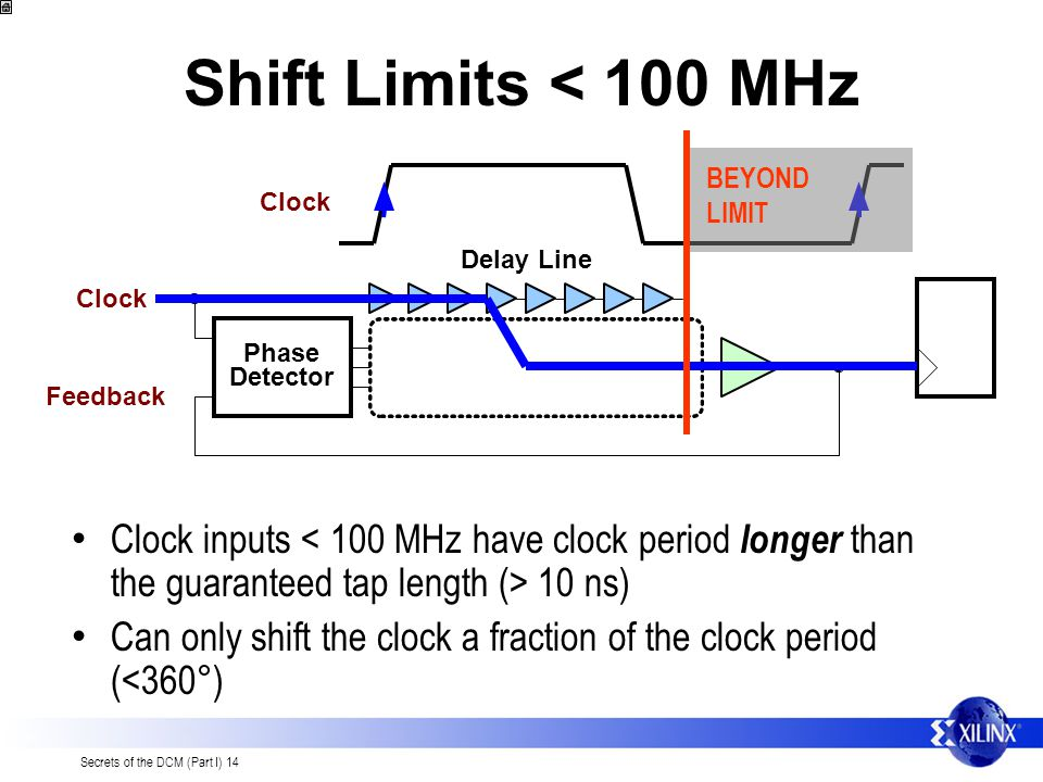 Shift Limits < 100 MHz BEYOND LIMIT. Clock. Delay Line. Clock. Phase. Detector. Feedback.