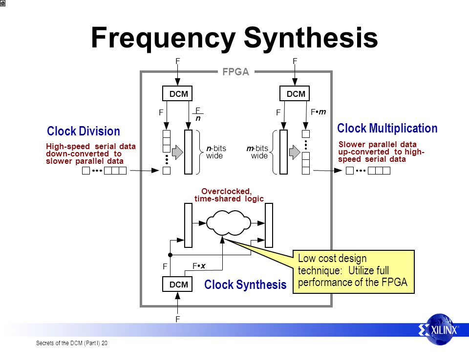 Frequency Synthesis Clock Multiplication Clock Division