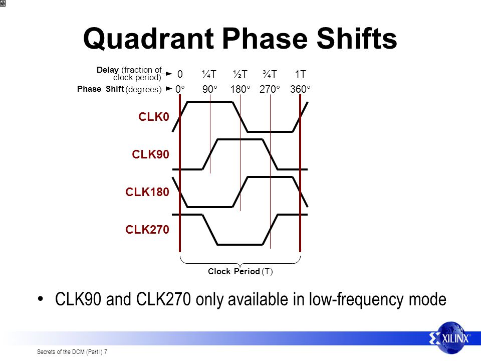 Quadrant Phase Shifts Delay. (fraction of. T. 180. ° ½. CLK180. 270. ° ¾. T. CLK270. ° 90.