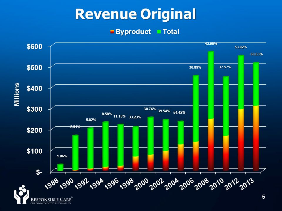 Revenue Original 43.95% 53.92% 60.63% 30.89% 37.57% 30.76% 39.54%