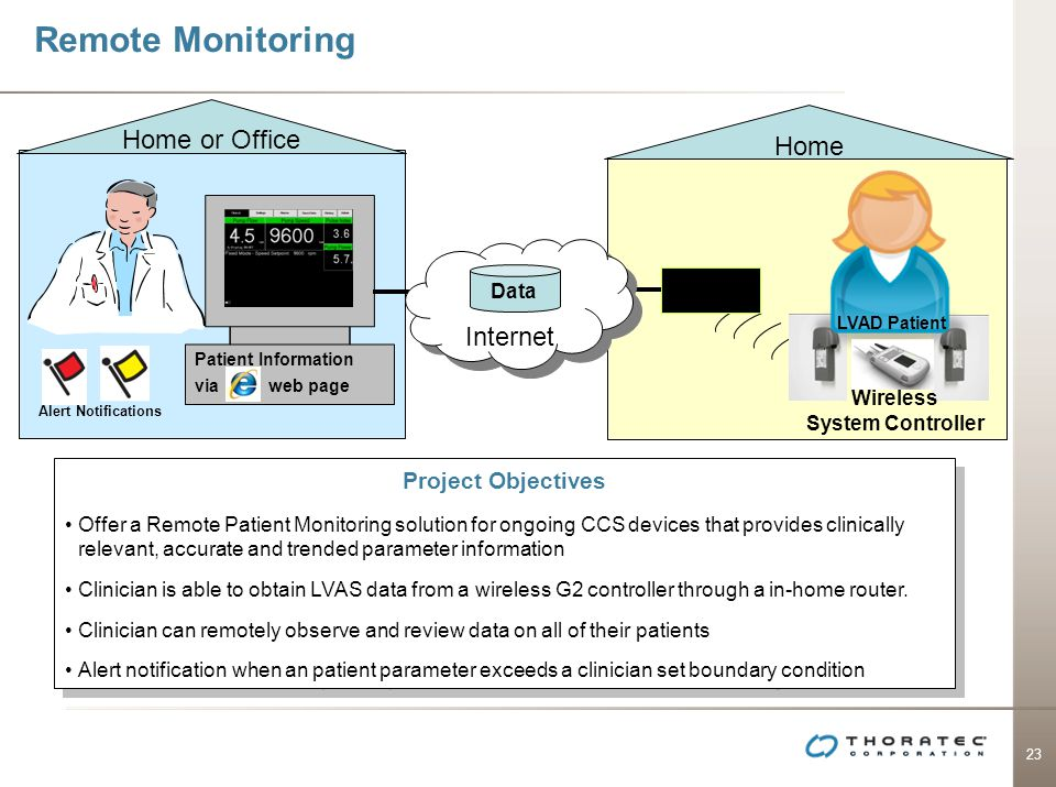 Remote Monitoring Home or Office Home Internet Project Objectives Data