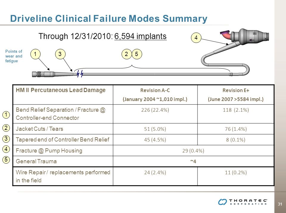 Driveline Clinical Failure Modes Summary
