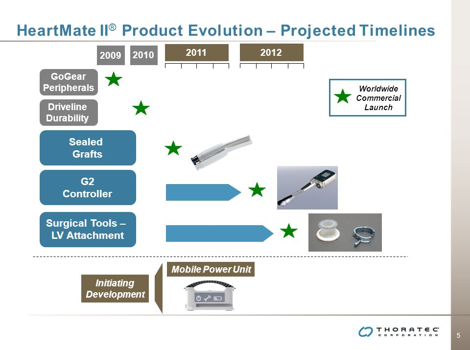 HeartMate II® Product Evolution – Projected Timelines