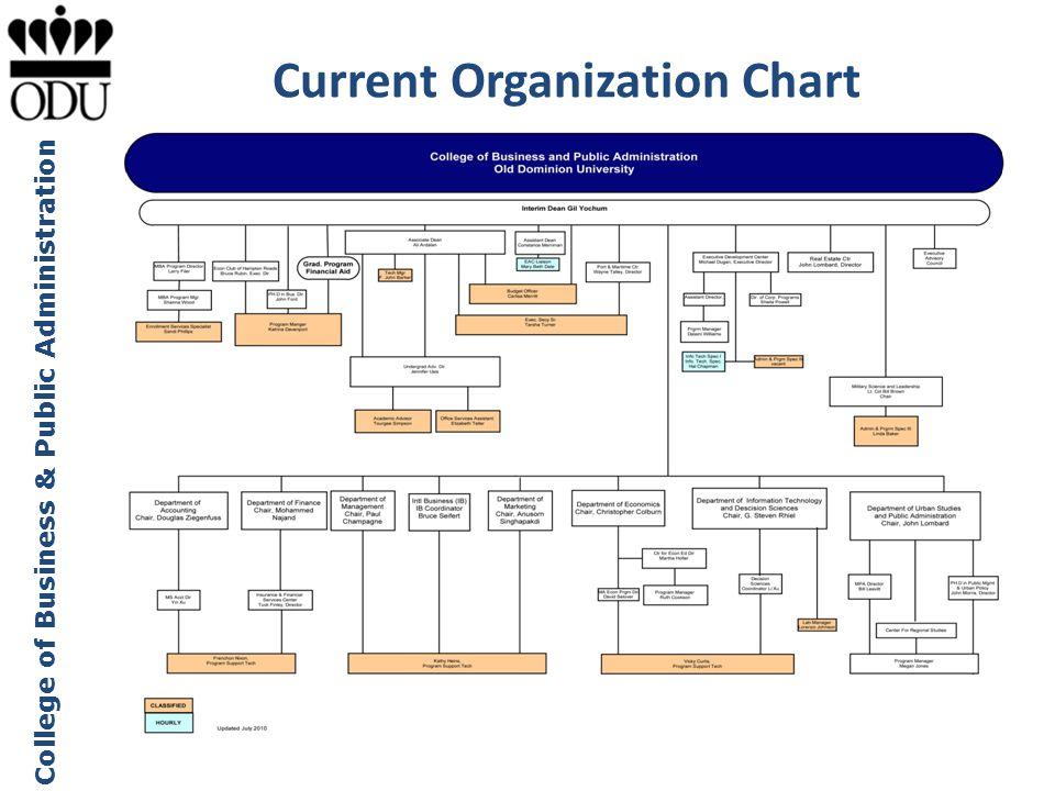 Current Organization Chart