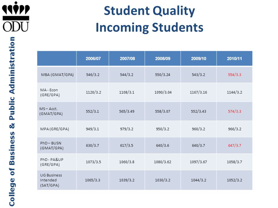 Student Quality Incoming Students
