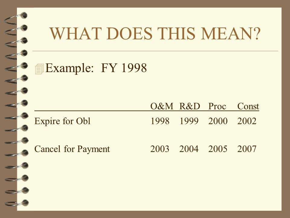 WHAT DOES THIS MEAN Example: FY 1998 O&M R&D Proc Const