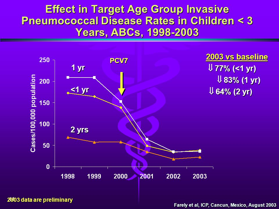 Effect in Target Age Group Invasive Pneumococcal Disease Rates in Children < 3 Years, ABCs, 1998-2003