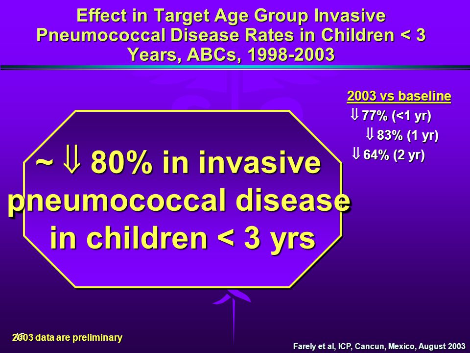 ~  80% in invasive pneumococcal disease in children < 3 yrs