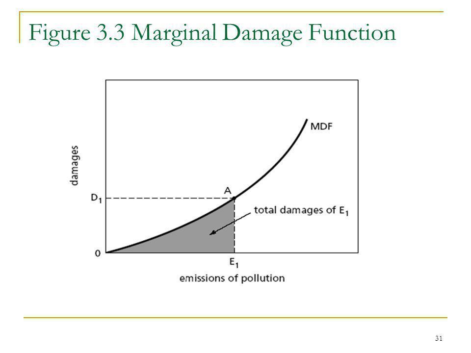 Figure 3.3 Marginal Damage Function