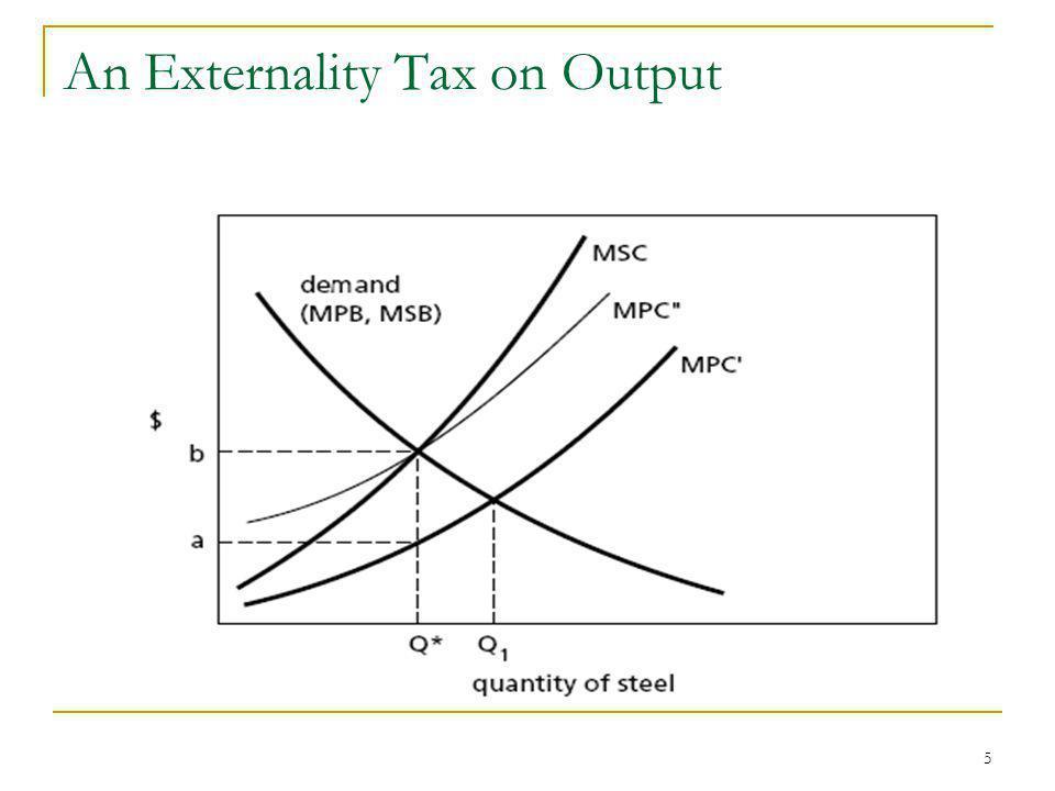 An Externality Tax on Output