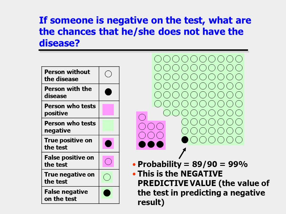 If someone is negative on the test, what are the chances that he/she does not have the disease