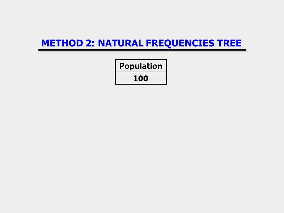 METHOD 2: NATURAL FREQUENCIES TREE