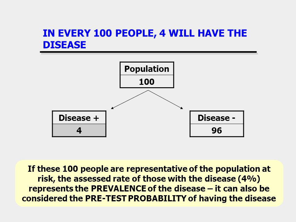 IN EVERY 100 PEOPLE, 4 WILL HAVE THE DISEASE