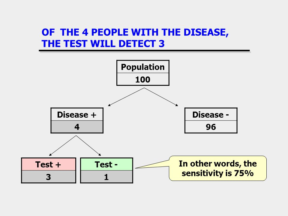 OF THE 4 PEOPLE WITH THE DISEASE, THE TEST WILL DETECT 3