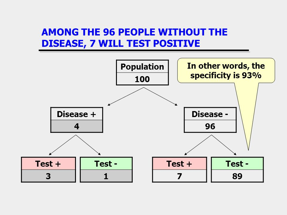 AMONG THE 96 PEOPLE WITHOUT THE DISEASE, 7 WILL TEST POSITIVE