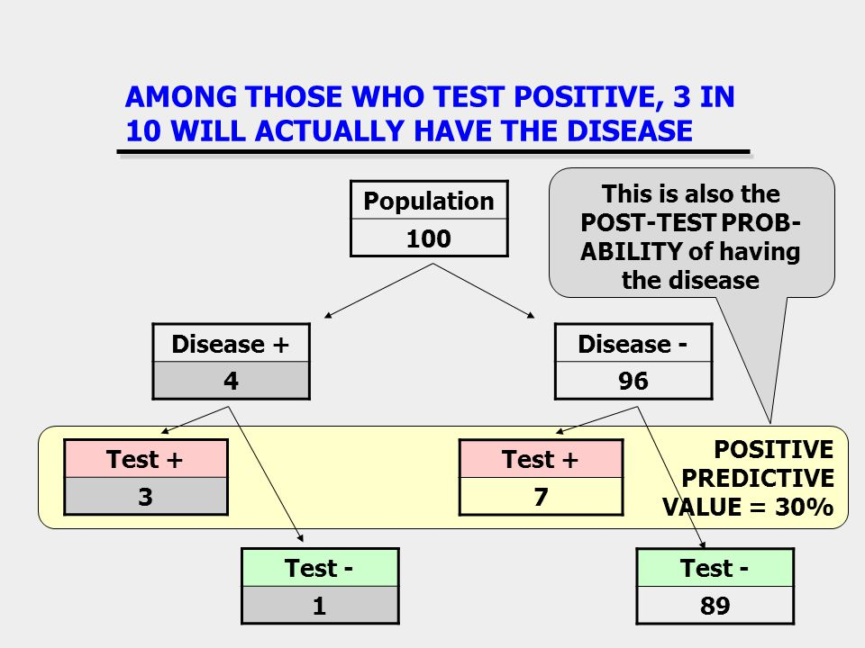 AMONG THOSE WHO TEST POSITIVE, 3 IN 10 WILL ACTUALLY HAVE THE DISEASE