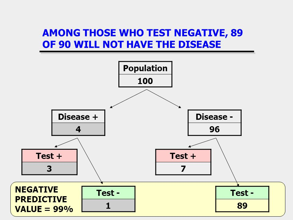 AMONG THOSE WHO TEST NEGATIVE, 89 OF 90 WILL NOT HAVE THE DISEASE