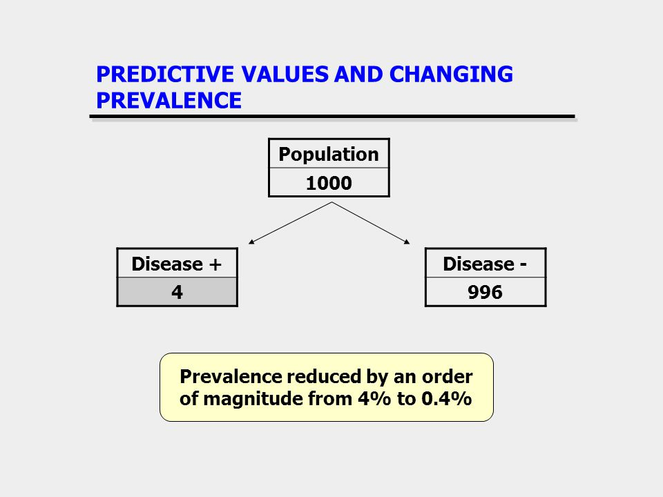 PREDICTIVE VALUES AND CHANGING PREVALENCE