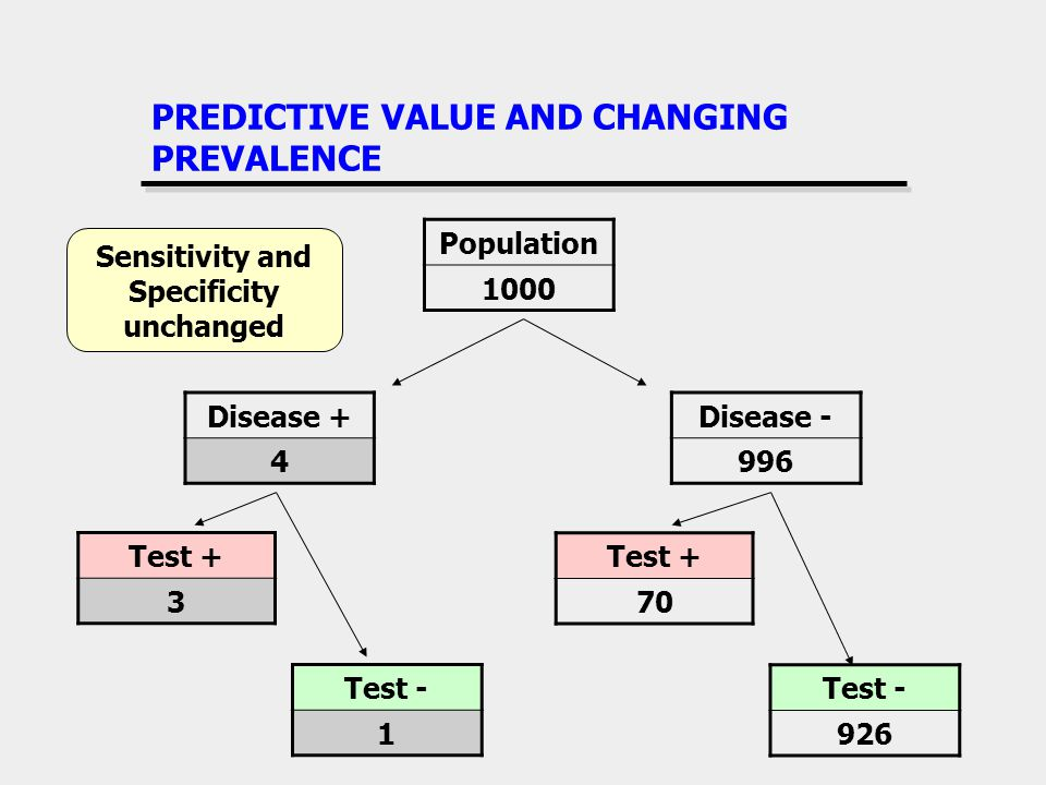 PREDICTIVE VALUE AND CHANGING PREVALENCE