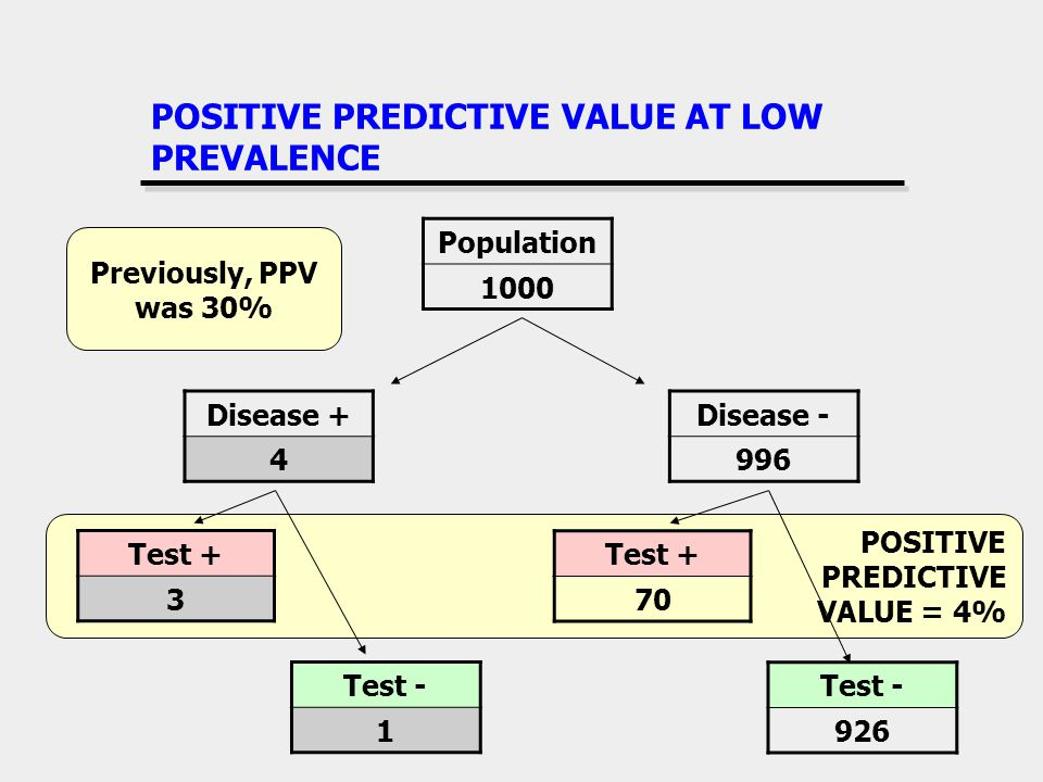 POSITIVE PREDICTIVE VALUE AT LOW PREVALENCE