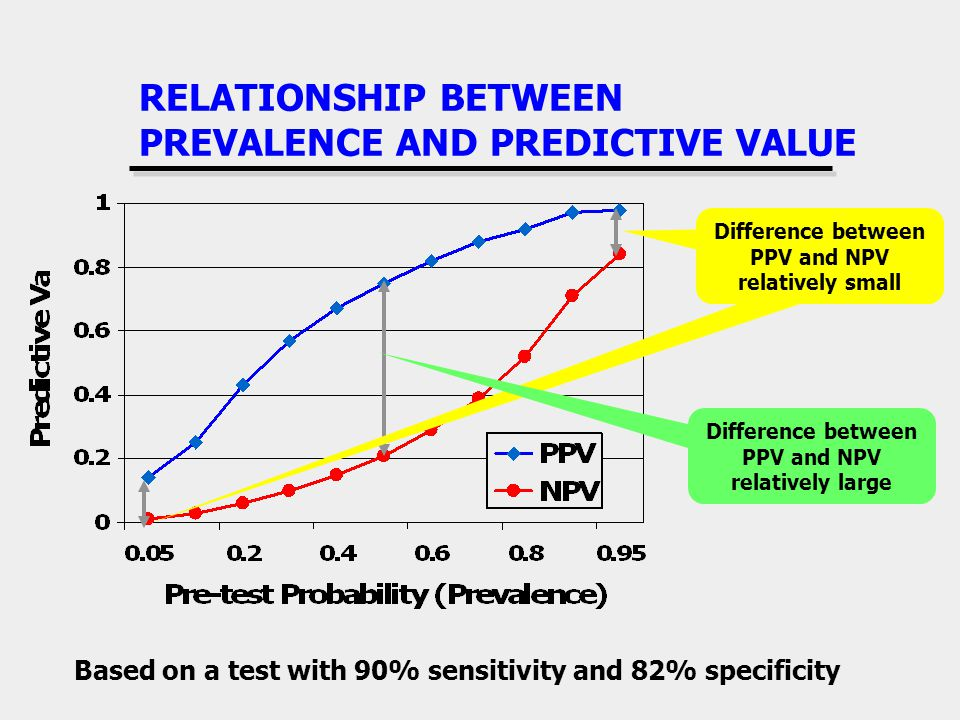RELATIONSHIP BETWEEN PREVALENCE AND PREDICTIVE VALUE