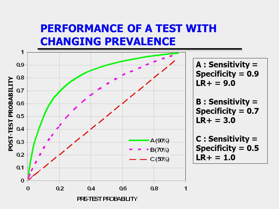 PERFORMANCE OF A TEST WITH CHANGING PREVALENCE