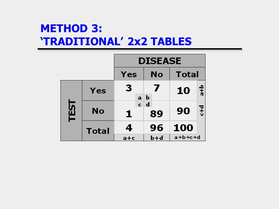 METHOD 3: 'TRADITIONAL' 2x2 TABLES
