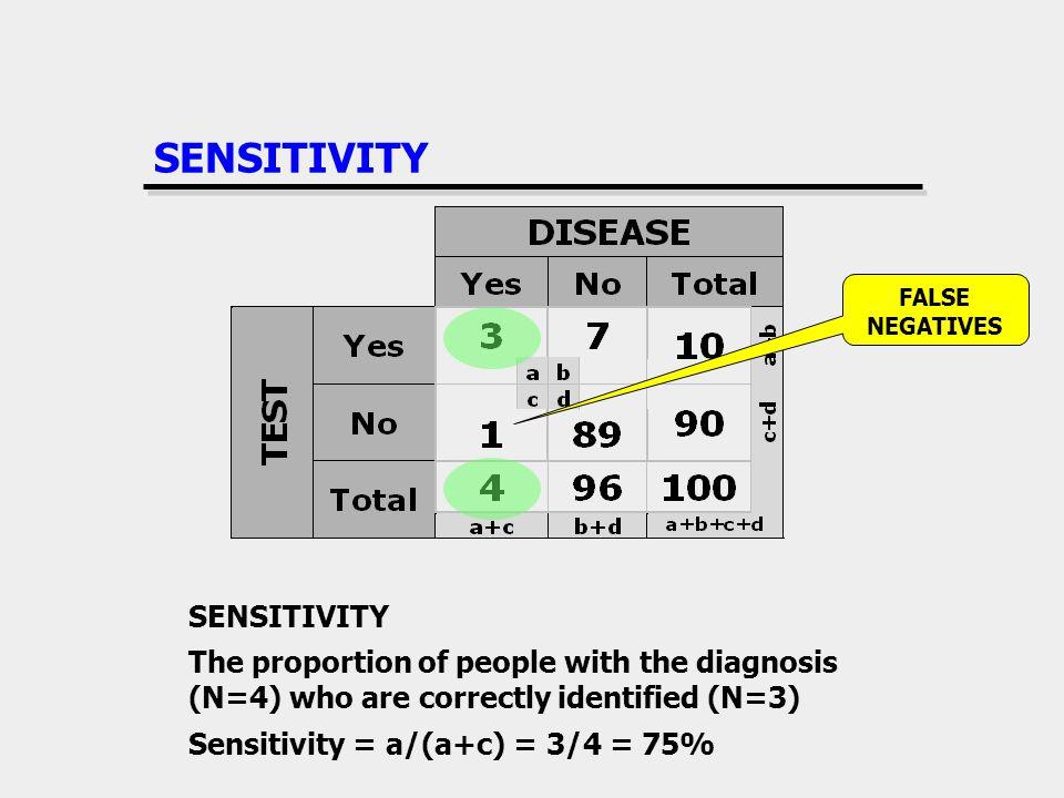 SENSITIVITY SENSITIVITY