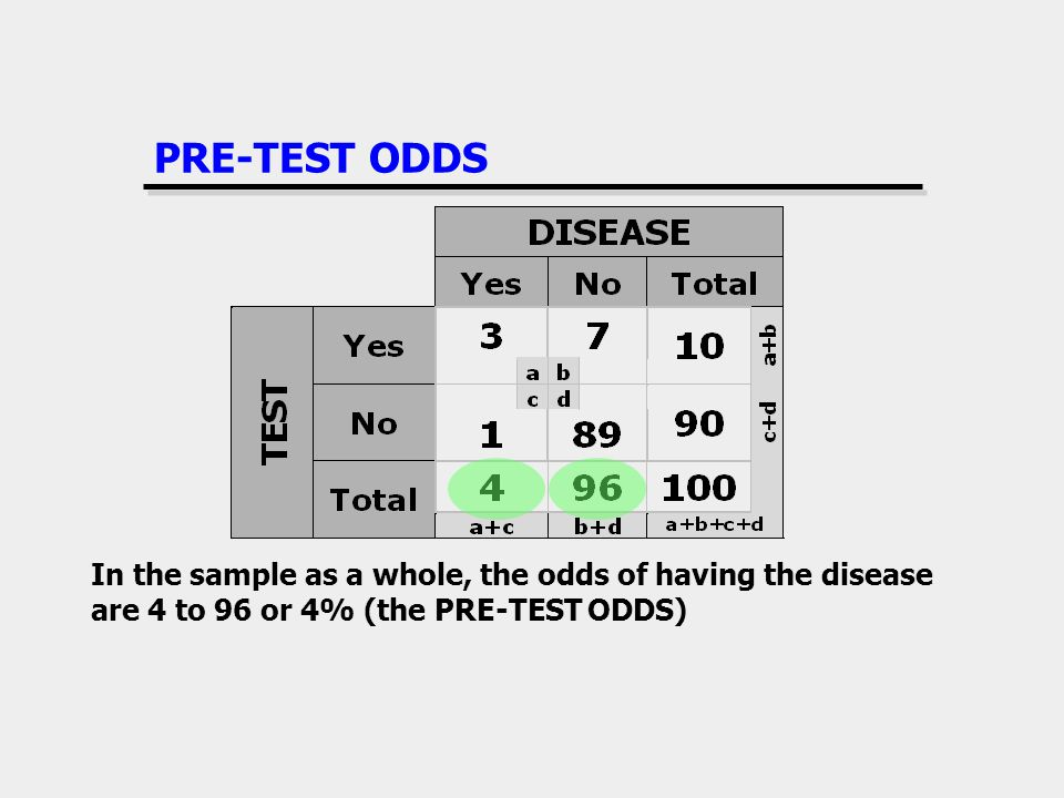 PRE-TEST ODDS In the sample as a whole, the odds of having the disease are 4 to 96 or 4% (the PRE-TEST ODDS)