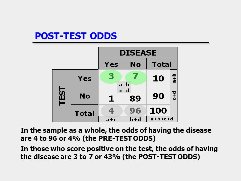 POST-TEST ODDS In the sample as a whole, the odds of having the disease are 4 to 96 or 4% (the PRE-TEST ODDS)