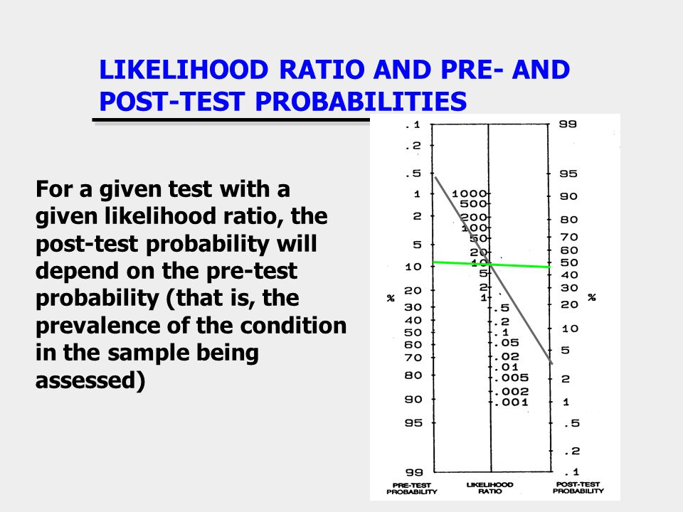 LIKELIHOOD RATIO AND PRE- AND POST-TEST PROBABILITIES