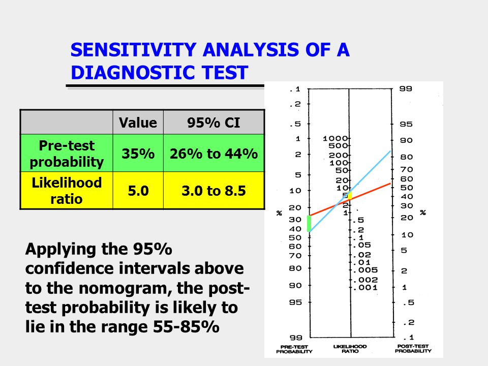 SENSITIVITY ANALYSIS OF A DIAGNOSTIC TEST