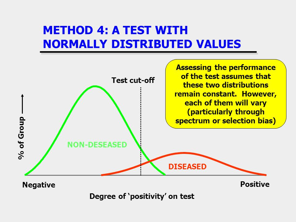 METHOD 4: A TEST WITH NORMALLY DISTRIBUTED VALUES