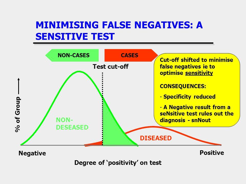 MINIMISING FALSE NEGATIVES: A SENSITIVE TEST