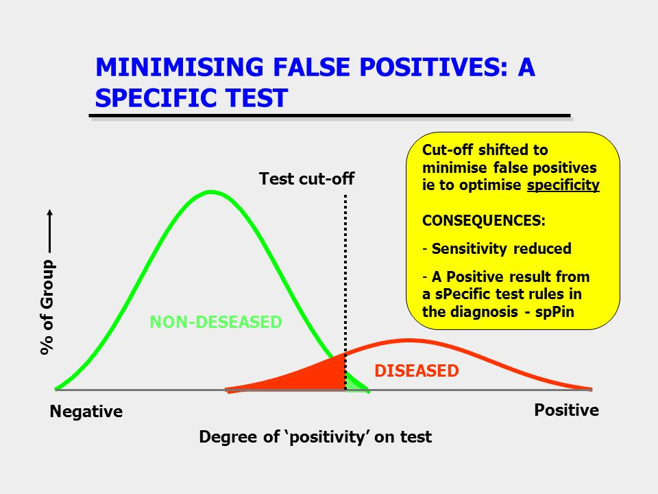 MINIMISING FALSE POSITIVES: A SPECIFIC TEST