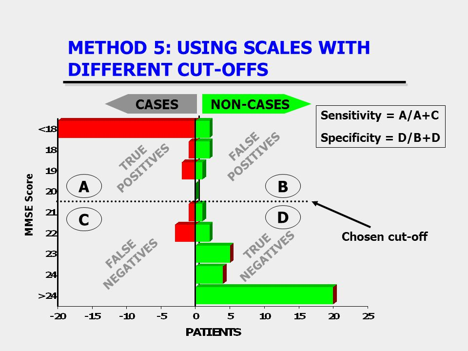 METHOD 5: USING SCALES WITH DIFFERENT CUT-OFFS