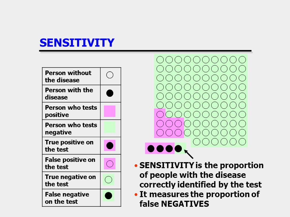 SENSITIVITY Person without the disease. Person with the disease. Person who tests positive. Person who tests negative.