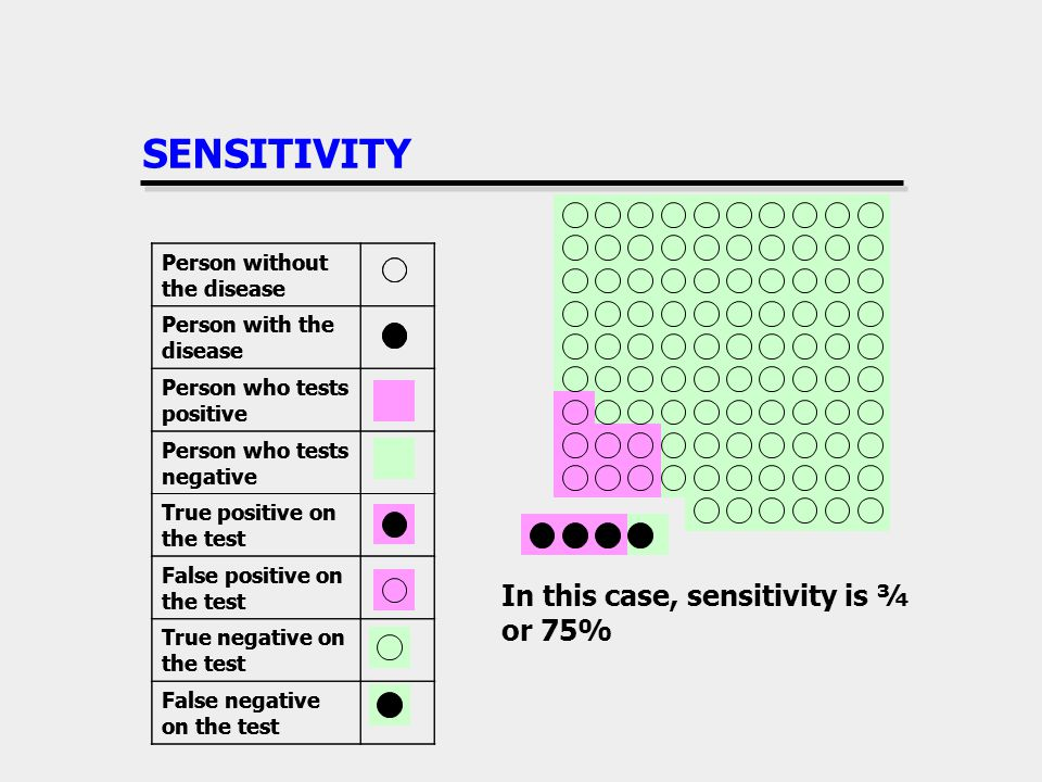 SENSITIVITY In this case, sensitivity is ¾ or 75%