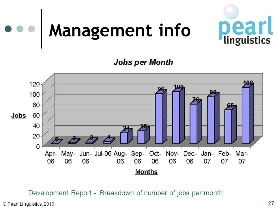 Management info Development Report - Breakdown of number of jobs per month. © Pearl Linguistics, 2010.