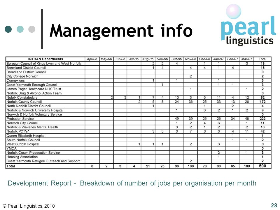 Management info Development Report - Breakdown of number of jobs per organisation per month. © Pearl Linguistics, 2010.