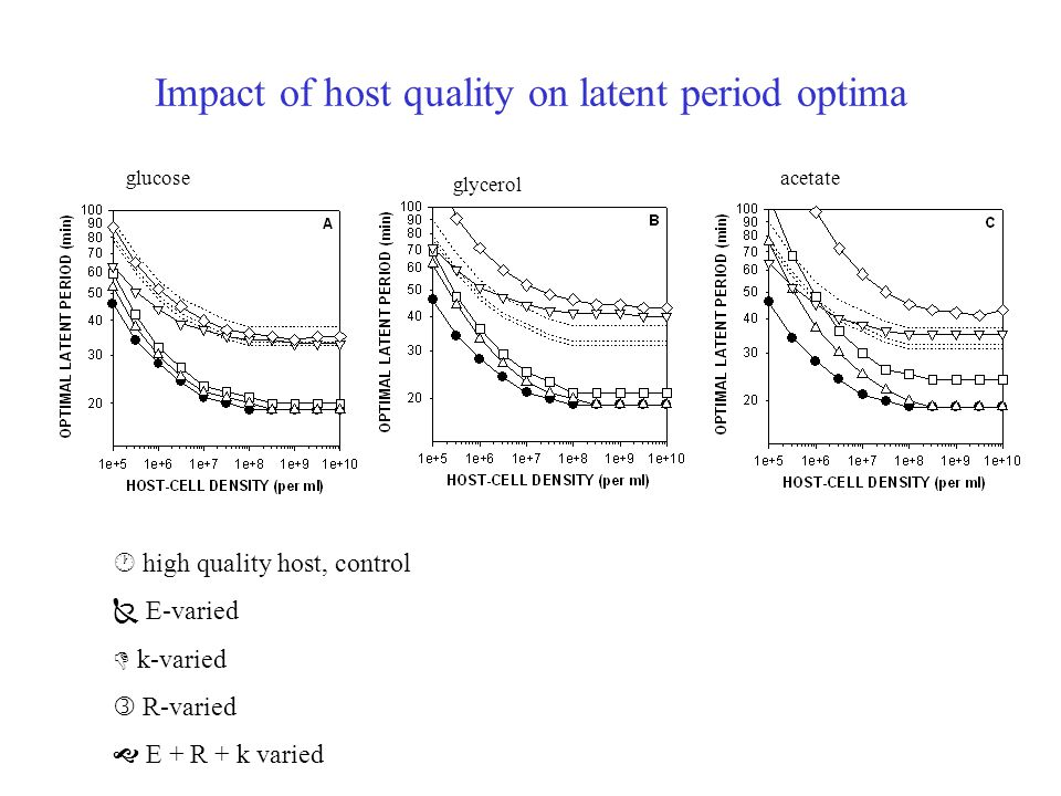 Impact of host quality on latent period optima