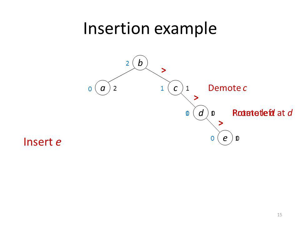 Insertion example Insert e b > a c Demote c > d Promote d