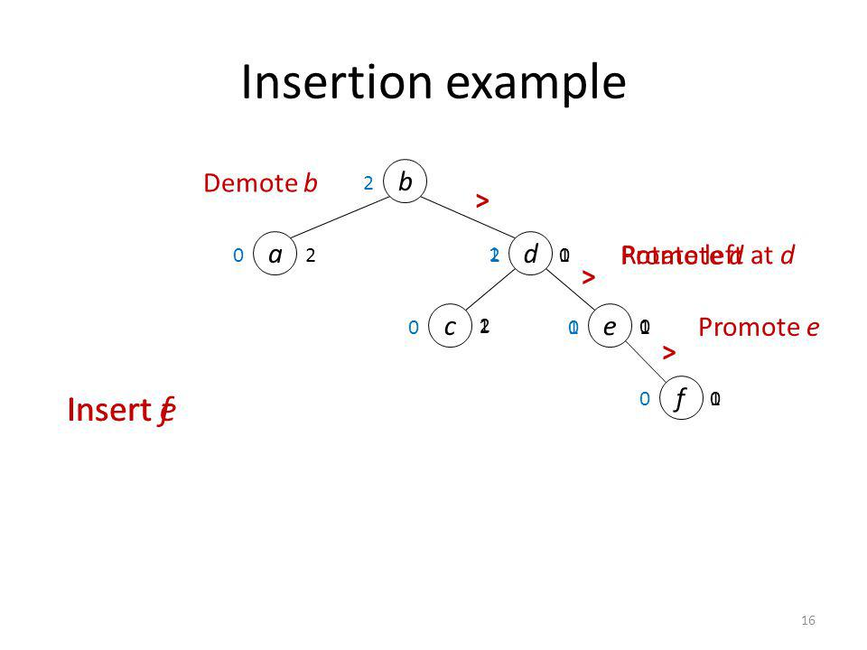 Insertion example Insert f Insert e Demote b b > a d Promote d