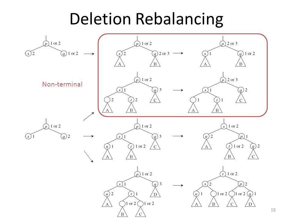 Deletion Rebalancing Non-terminal 19