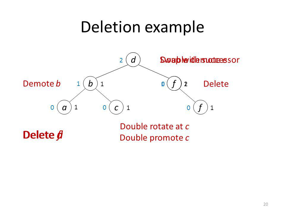 Deletion example Delete f Delete d Delete a d e Swap with successor